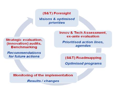 education « European Foresight Platform
