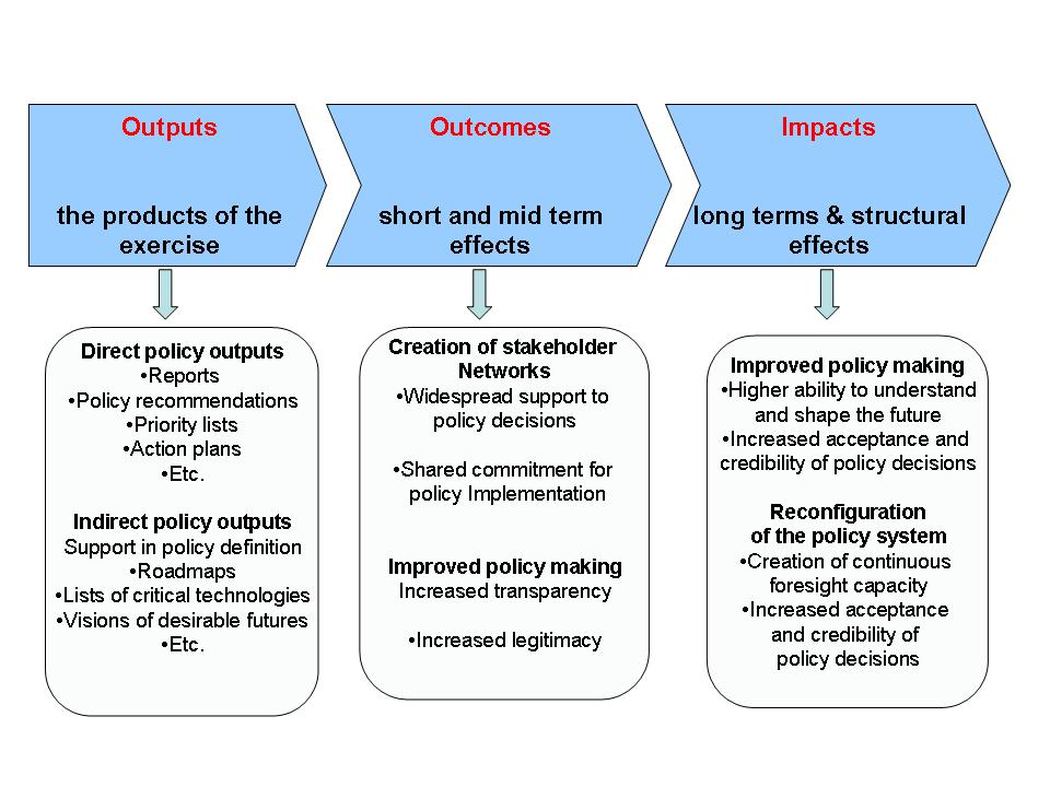 Functions European Foresight Platform