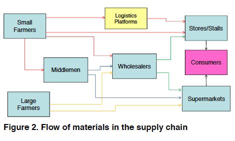 logistics « European Foresight Platform